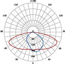 05_SDW-02-189-120-A1-03