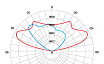 SDW-03-63-50-03