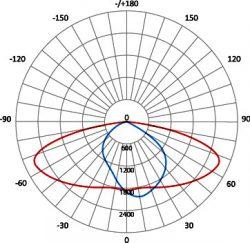 SDW-02-99-70-A1-3
