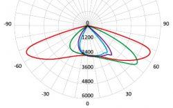 Діаграма світлорозподілу